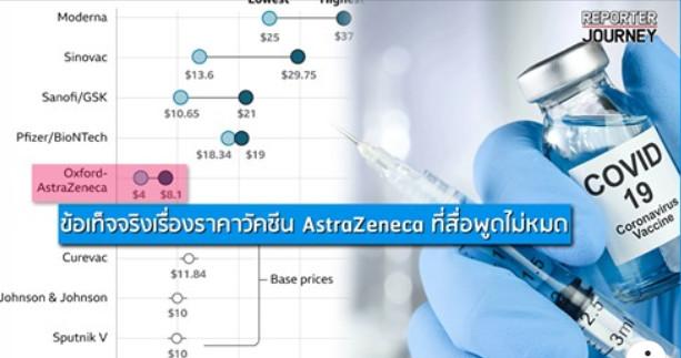 ข้อเท็จจริงเรื่องราคาวัคซีน AstraZeneca ที่สื่อพูดไม่หมด